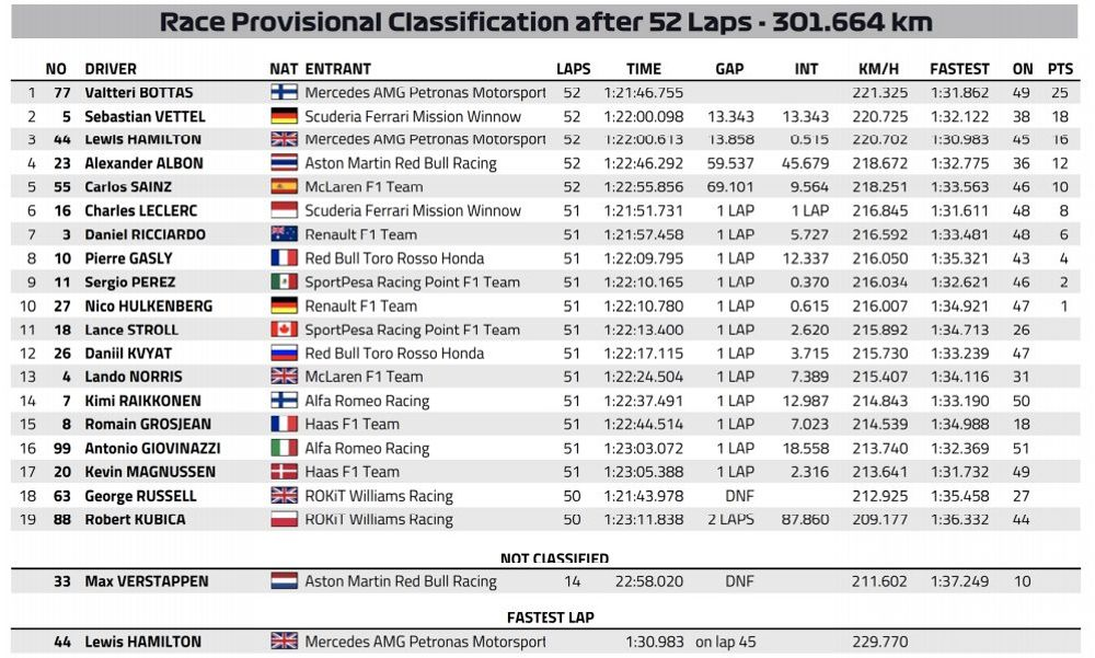 A Timing Error Means That Perez Still Scores Points Even Though He Crashed