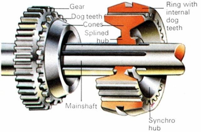 Dog ring gearbox explained!