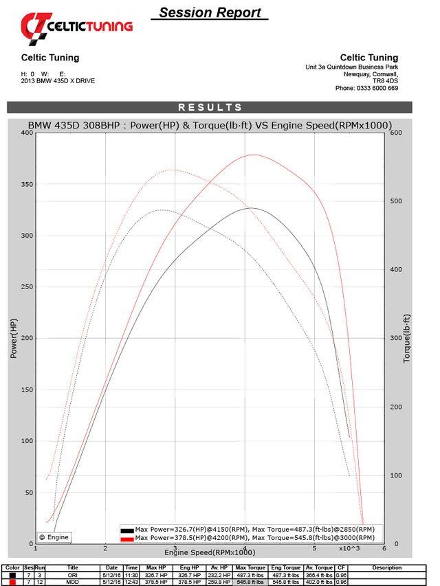BMW XM50D 3 0 Triple Turbo Dyno Tuning - CELTIC TUNING