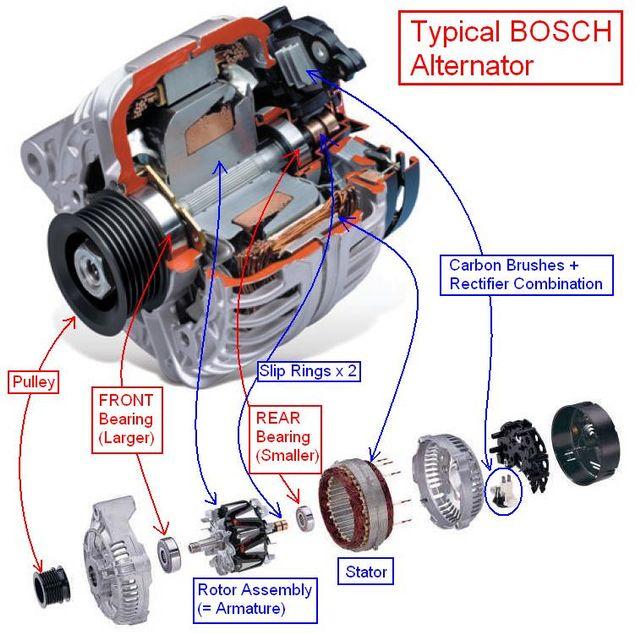 The Construction Of A Bosch Alternator