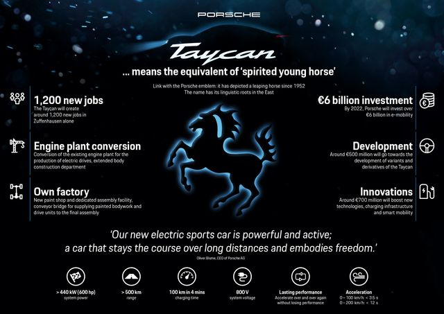 You've Probably Been Pronouncing Porsche's New 'Taycan' Name