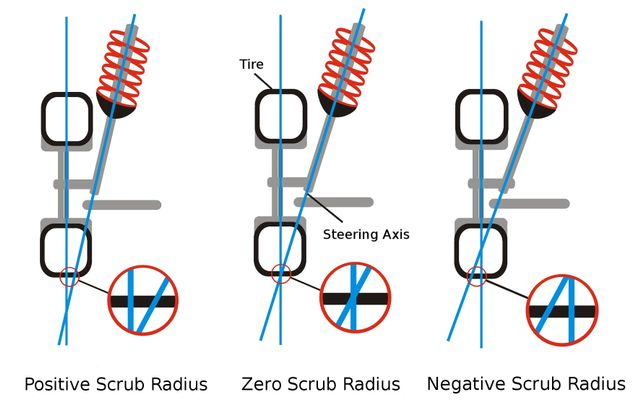 What Is Scrub Radius And Why Is It Important?