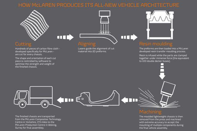 This Is The New Carbon Fibre Heart For McLaren's Next-Gen Cars | Hybrid Engine Diagram Of Mclaren S |  | Car Throttle
