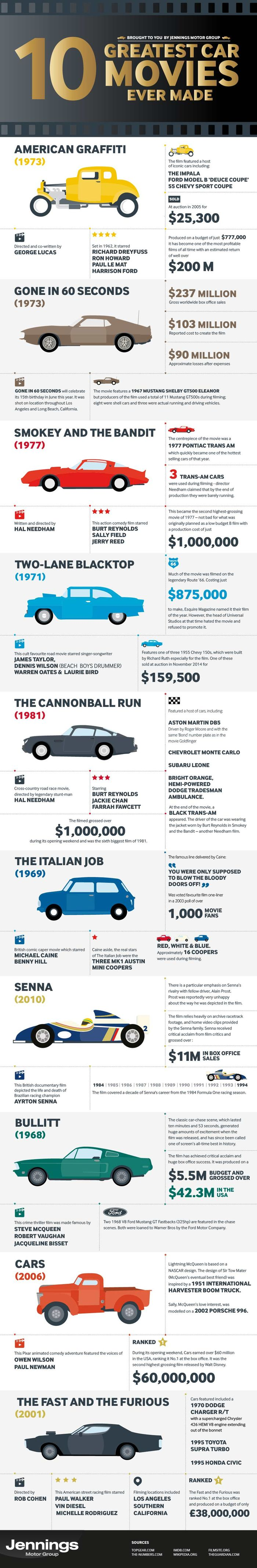This Awesome Infographic Details The Coolest Car Movies Ever Made