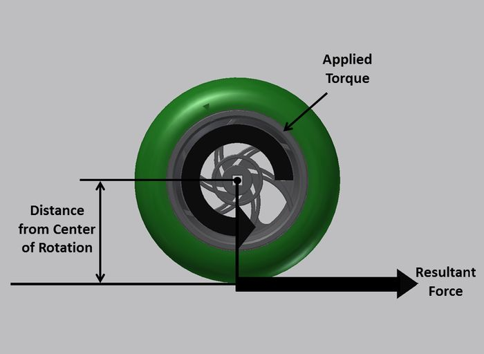 How Does Wheel Size Affect Performance?