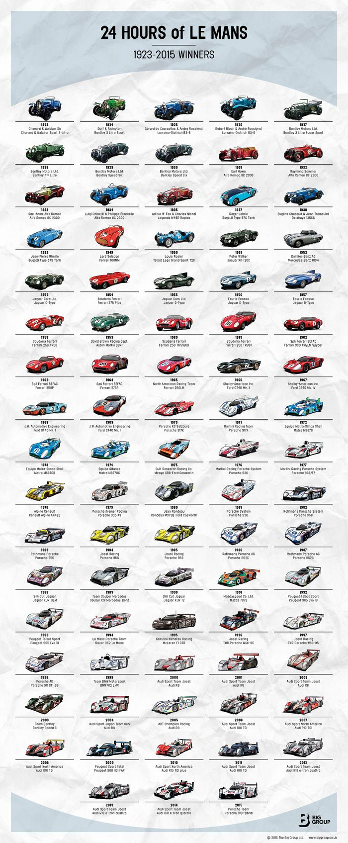 Here S Every Car To Ever Win At Le Mans On One Cool