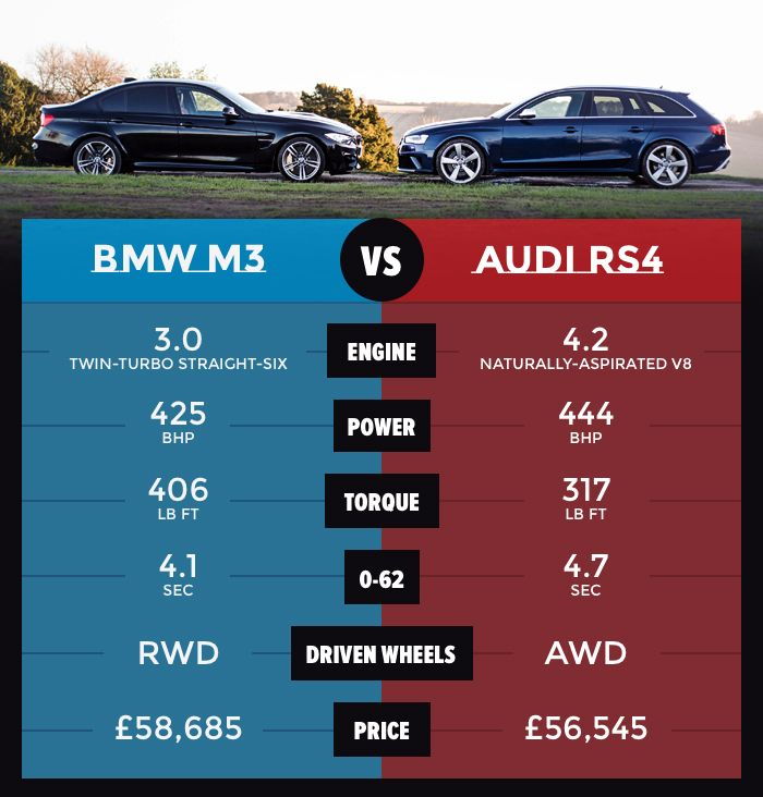 RWD BMW M Vs AWD Audi RS Which Will Win Our Battle Of The Titans - Bmw vs audi