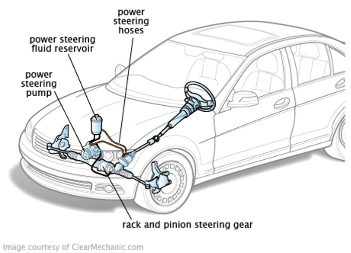 Electronic Power Assisted Steering How Does It Work on Lexus Lx
