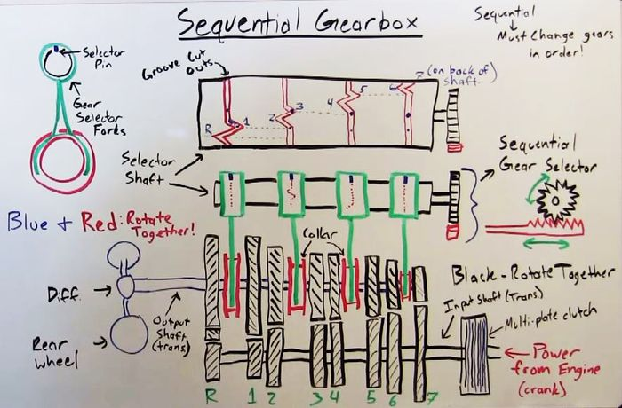 engineering explained how sequential transmissions work
