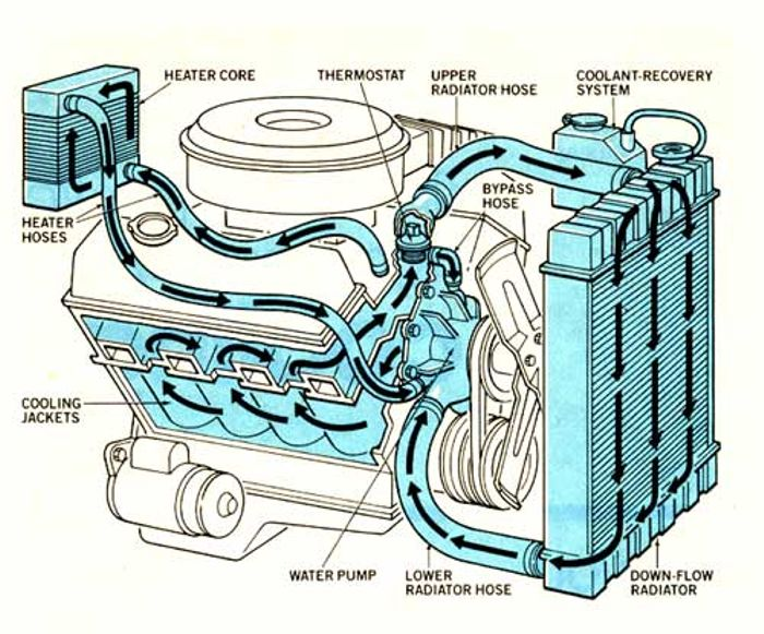 F150 Serpentine Belt Diagram besides Showthread furthermore How To Flush Your Radiator And Why It Should Be Done Regularly together with Ford F 250 How To Replace Your Starter 361494 together with O2 Sensor Locations 2002 Blazer Zr2 4 3 Vortec 87215. on 1995 f150 exhaust system diagram