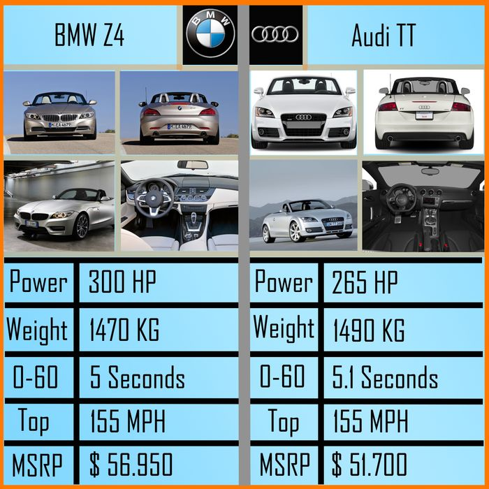BMW Z4 VS Audi TT! Make your choice