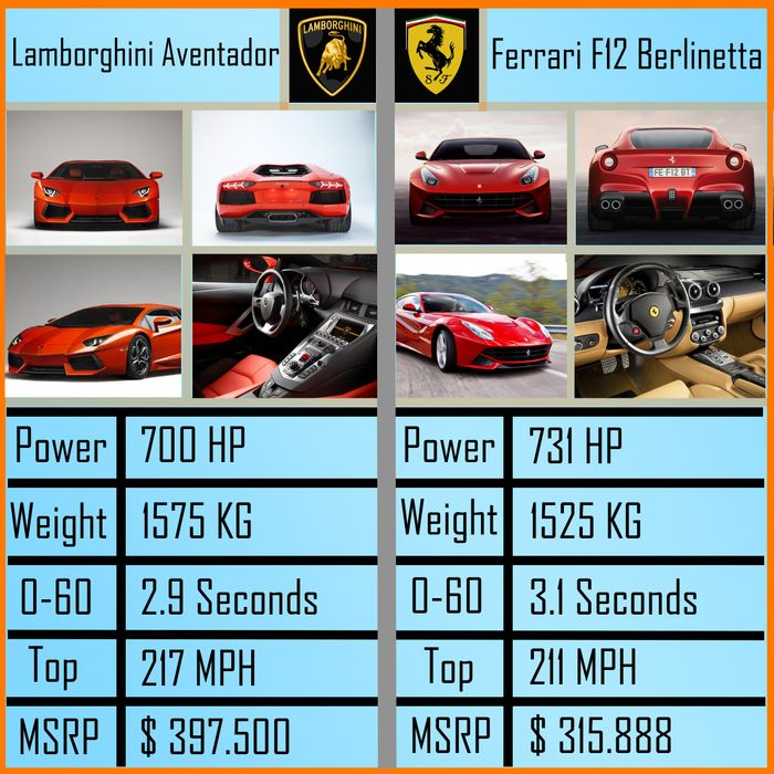 Lamborghini Aventador VS Ferrari F12 Berlinetta! Make your ...