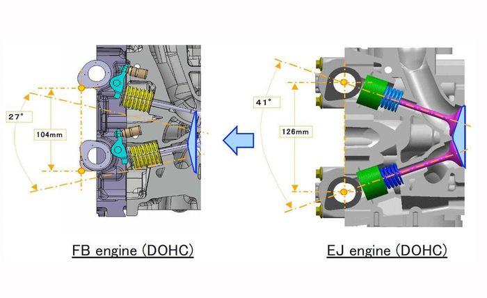 About Subaru's FA & FB engines