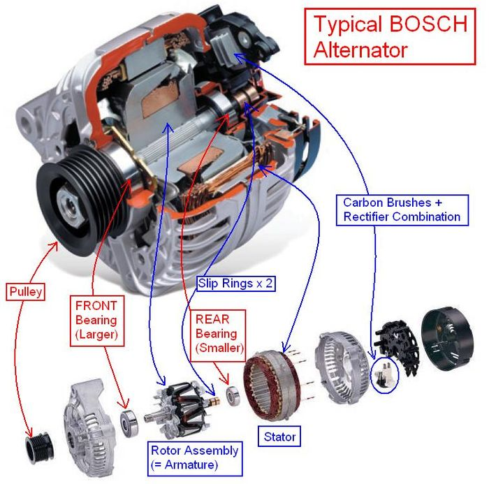what is an alternator and what happens when it fails Chevrolet Generator to Alternator Conversion Diagram 12 Volt Alternator Wiring Diagram