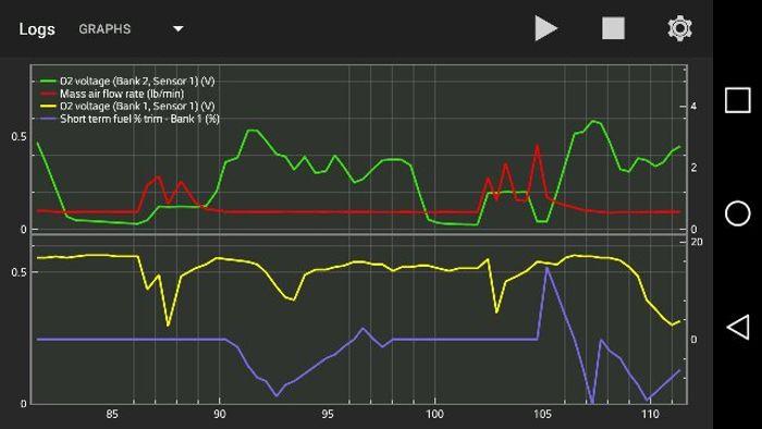 O2 sensor diagnosis