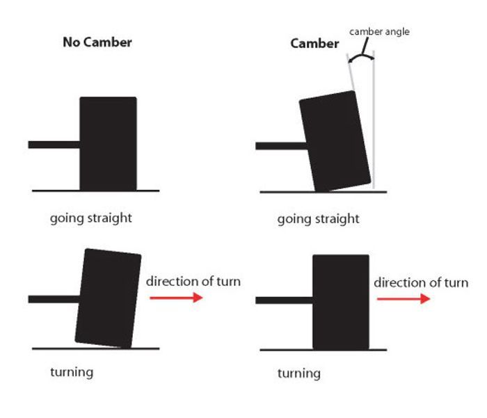 the ins and outs of camber