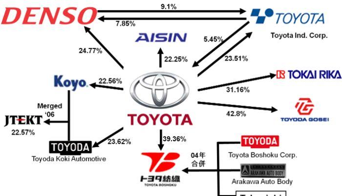 Japanese Model Car Companies