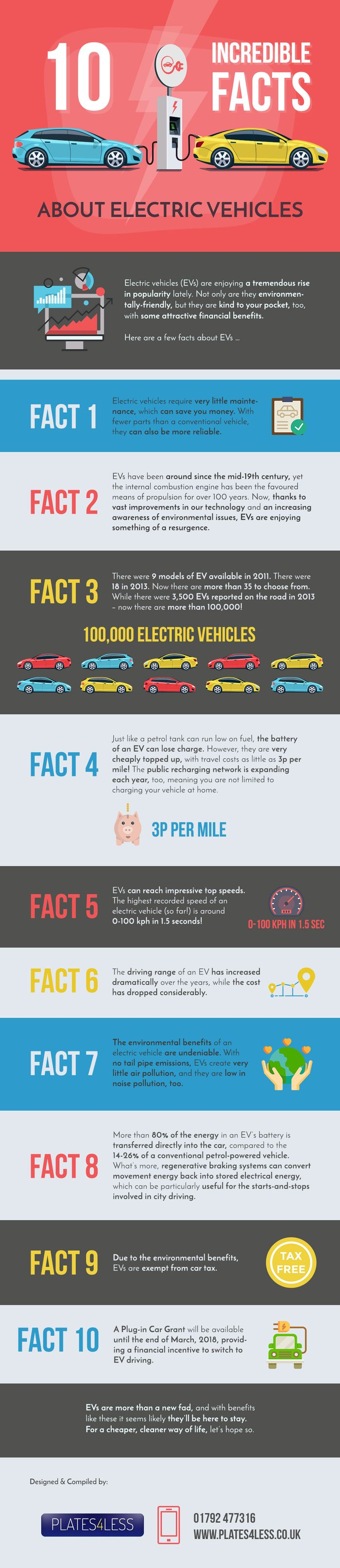 For More Information On Ev Facts And Stats Refer To The Infographic Below