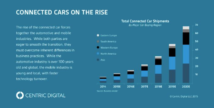 Big Data for Cars: This Is How Automotive Companies Are Benefiting