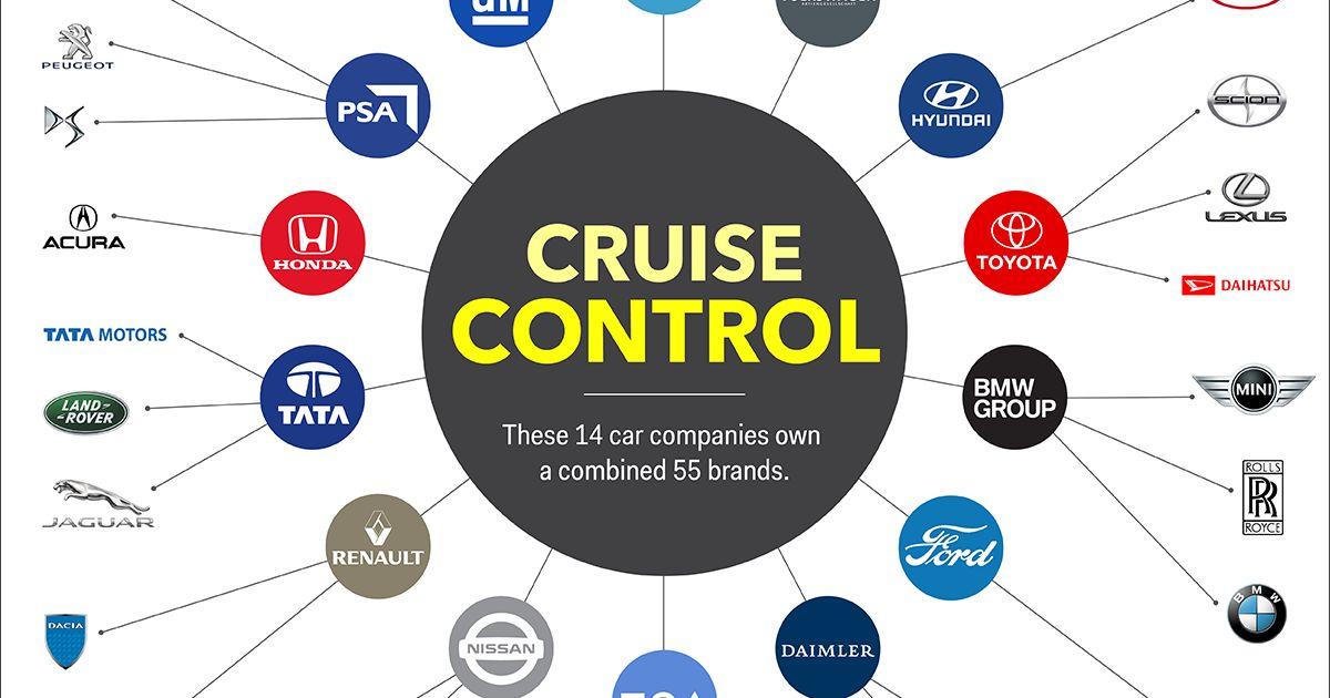 Illuminati Confirmed Only A Few Car Companies Control The