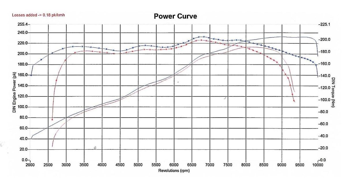 who says honda engines can u0026 39 t produce torque  xd it is n  a