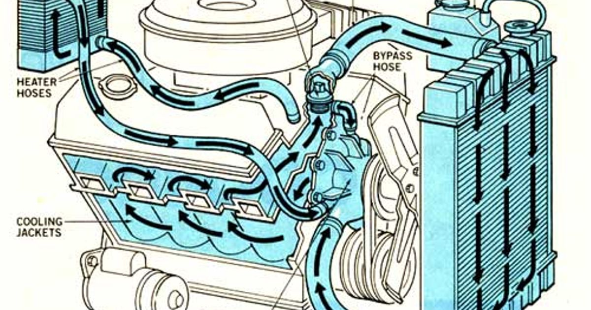 all you need to know about cooling systems engine block water flow diagram