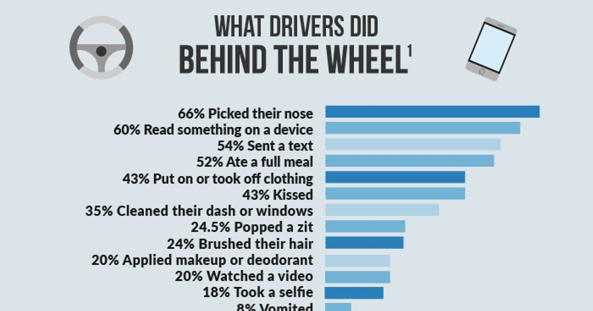 The Shocking And Surprising Truths Of American Drivers
