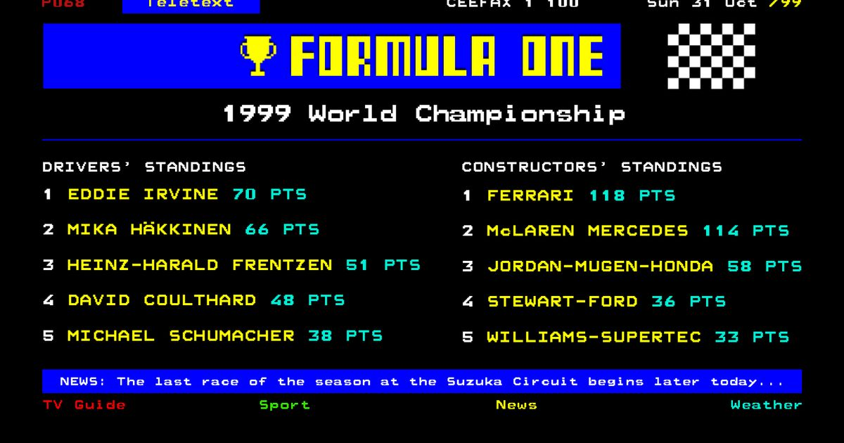 McLaren Celebrated Hakkinen's 1999 Title Win By 'Live' Tweeting The Day, 90s Style