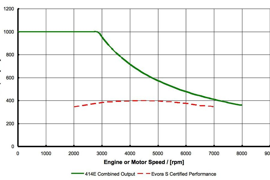 How Do Electric Vehicles Produce Instant Torque?